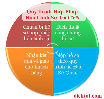 quy-trinh-hop-phap-hoa-lanh-su-tai-cvn